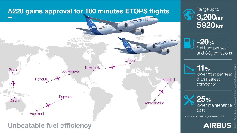 Airbus A220 ETOPS 180 minút