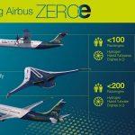 Lietadlá Airbus ZEROe