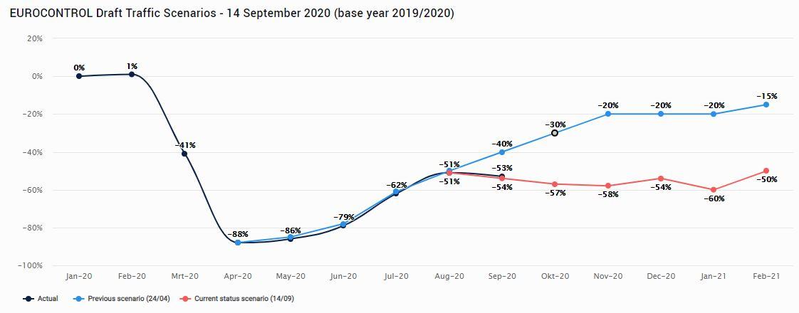Eurocontrol - predpoveď letov do 2021