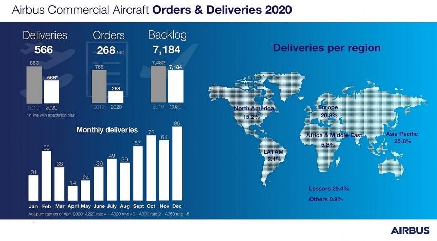 Objednávky a dodávky lietadiel výrobcu Airbus za rok 2020 (c)airbus.com